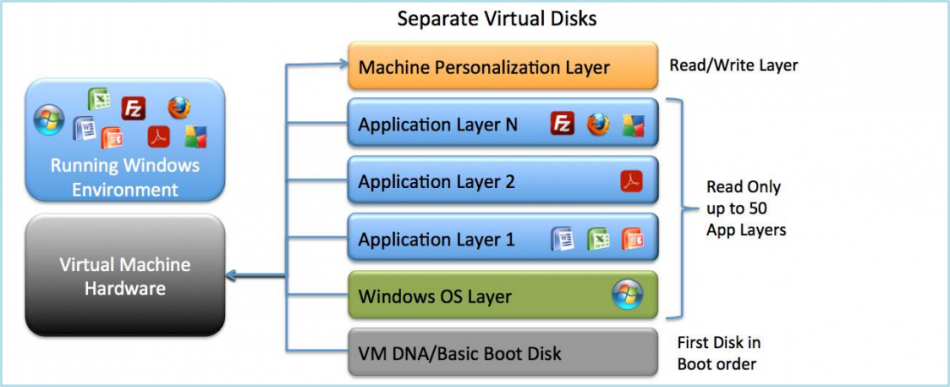 Unidesk - seperate virtual disks